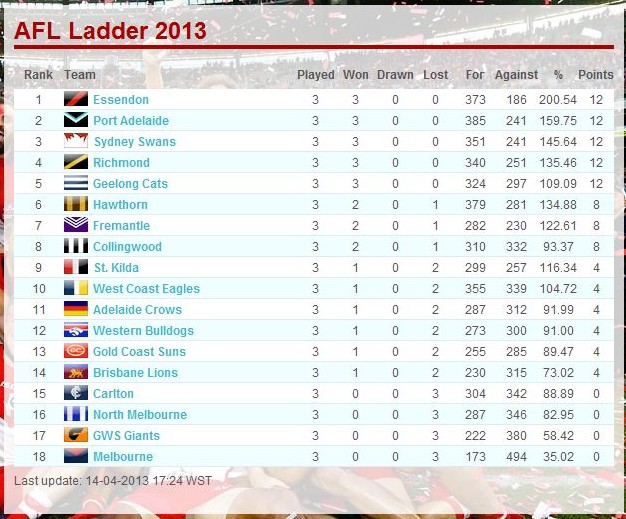afl ladder - photo #30